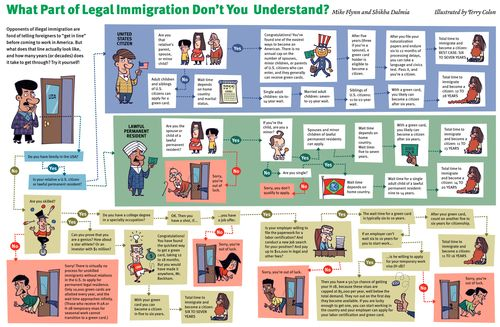 Reason magazine immigration